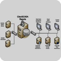Scada Systems